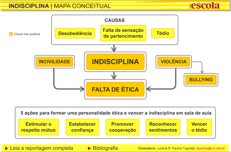 Indisciplina_Mapa-Conceitual_Nova-Escola